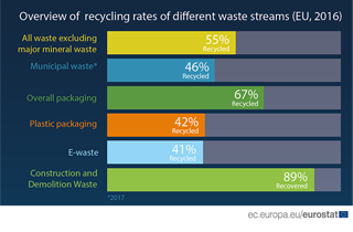 Overview of recycling rates of different waste streams (EU 2016)
